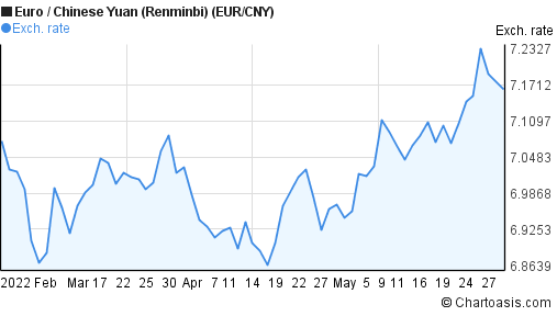 Euro to Chinese Yuan (Renminbi) (EUR/CNY) 3 months forex chart