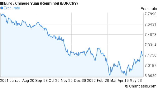 Forex cny eur