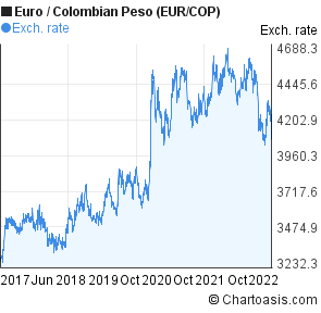 Euro to Colombian Peso (EUR/COP) 5 years forex chart