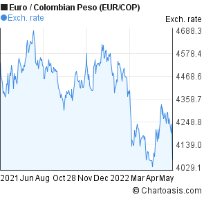 Euro to Colombian Peso (EUR/COP) forex chart