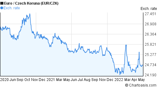 Euro to Czech Koruna (EUR/CZK) 2 years forex chart