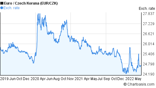 Euro to Czech Koruna (EUR/CZK) 3 years forex chart