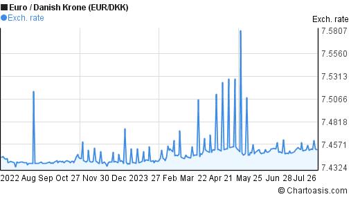 Euro til dkk forex