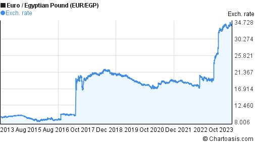 Euro To Egyptian Pound Eur Egp 10 Years Forex Chart
