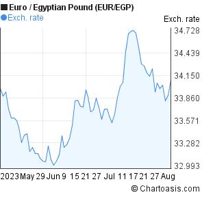 Euro To Egyptian Pound Eur Egp 3 Months Forex Chart
