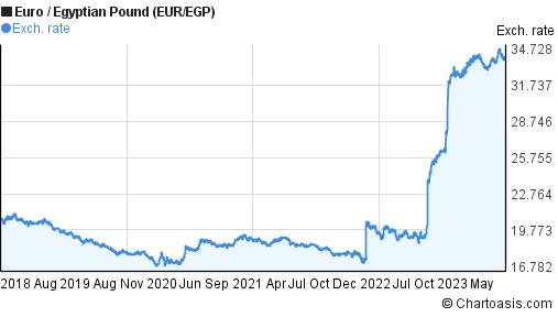 Euro To Egyptian Pound Eur Egp 5 Years Forex Chart