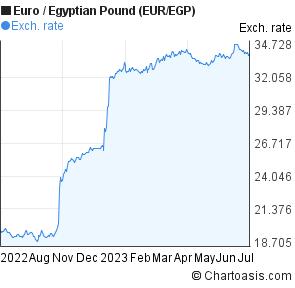 Euro To Egyptian Pound Eur Egp Forex Chart