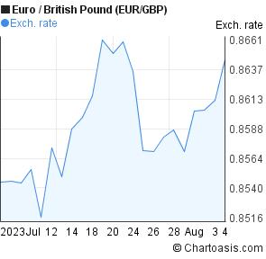 Pound to euro forex chart
