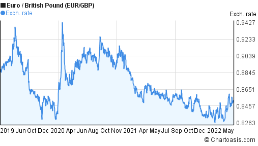 Euro to British Pound (EUR/GBP) 3 years forex chart