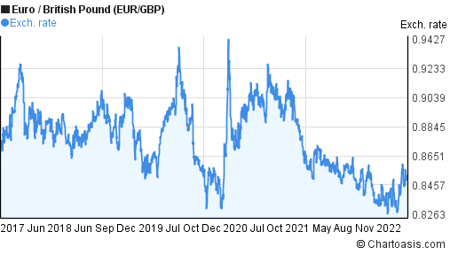 Euro to British Pound (EUR/GBP) 5 years forex chart
