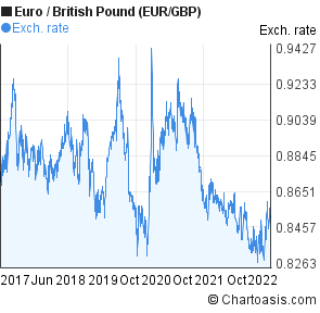 Euro To British Pound Eur Gbp 5 Years Forex Chart