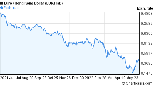 EUR/HKD 1 year chart   Chartoasis