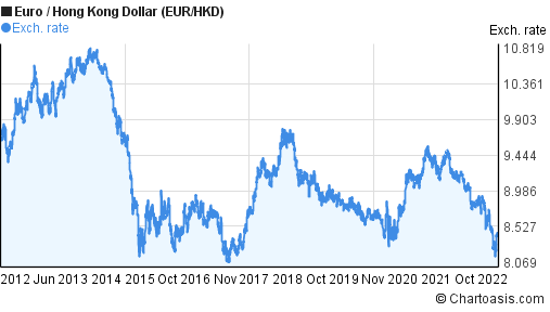 Euro To Dollar Chart 10 Year December 2019