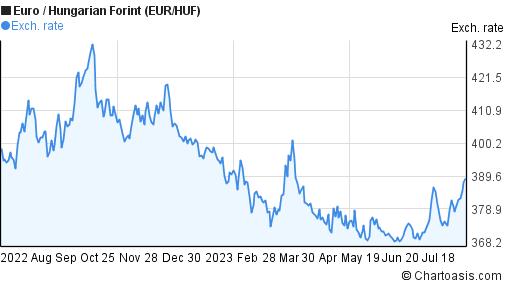 EUR/HUF 1 year chart | Chartoasis.com