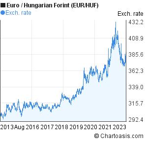najlepszy design odebrać kupować Euro to Hungarian Forint 10 years chart. EUR/HUF rates ...