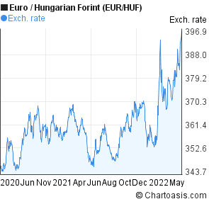 Euro to Hungarian Forint (EUR/HUF) 2 years forex chart