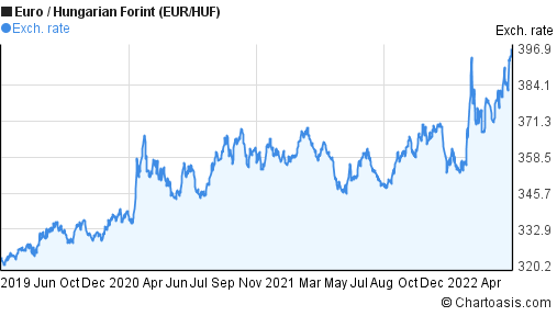 Euro to Hungarian Forint (EUR/HUF) 3 years forex chart