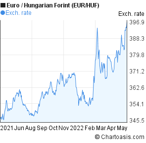 Euro to Hungarian Forint (EUR/HUF) forex chart