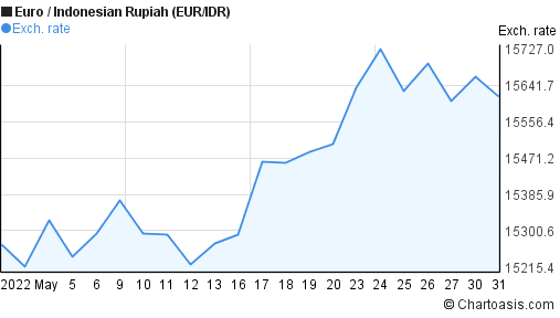 Euro to Indonesian Rupiah (EUR/IDR) 1 month forex chart