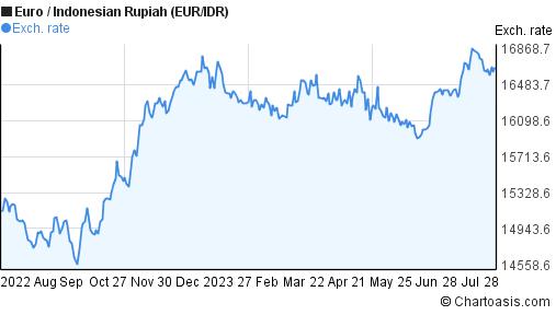 EUR/IDR 1 year chart   Chartoasis.com