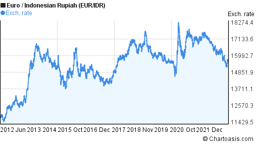Euro to Indonesian Rupiah (EUR/IDR) 10 years forex chart