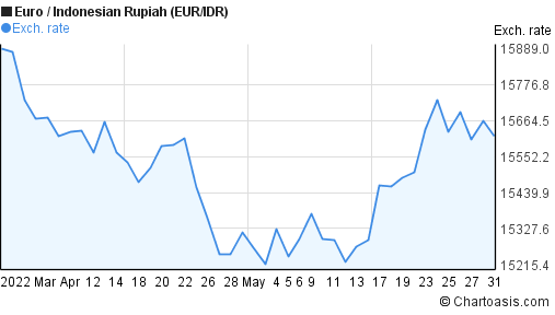 Euro to Indonesian Rupiah (EUR/IDR) 2 months forex chart