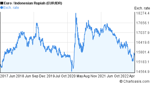 EUR/IDR 5 years chart. Euro/Indonesian Rupiah rates | Chartoasis.com