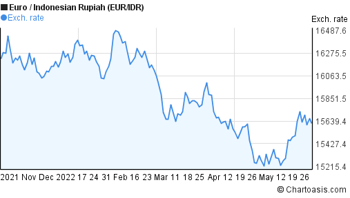 Euro to Indonesian Rupiah (EUR/IDR) 6 months forex chart