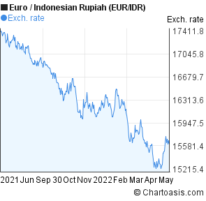 Euro to Indonesian Rupiah (EUR/IDR) forex chart