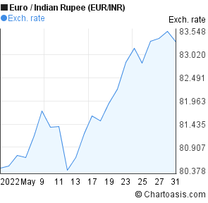 Euro to Indian Rupee (EUR/INR) 1 month forex chart