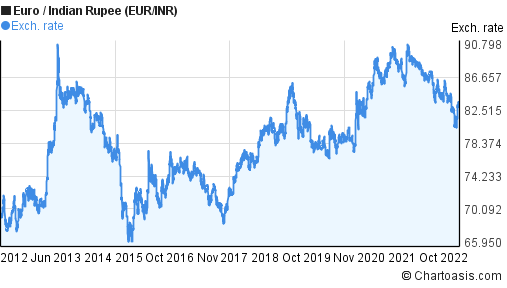 Euro to Indian Rupee (EUR/INR) 10 years forex chart