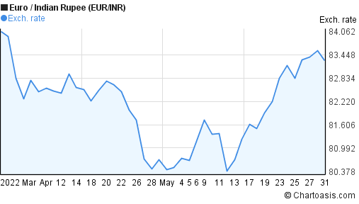 Euro to Indian Rupee (EUR/INR) 2 months forex chart