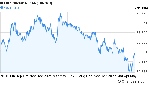 Euro to Indian Rupee (EUR/INR) 2 years forex chart