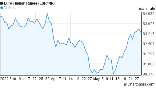 Euro to Indian Rupee (EUR/INR) 3 months forex chart