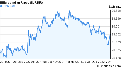 Euro to Indian Rupee (EUR/INR) 3 years forex chart