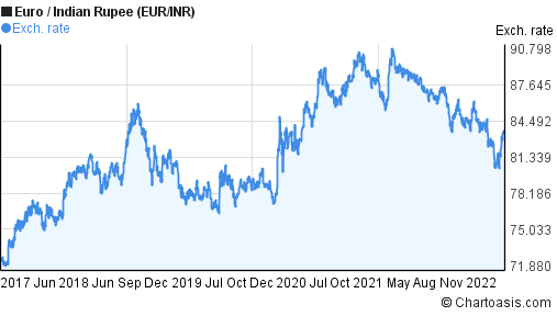 Inr to euro forex