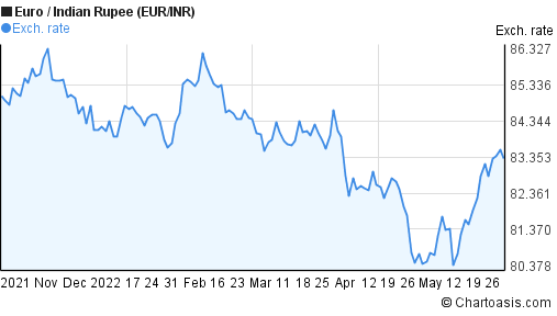 Euro to Indian Rupee (EUR/INR) 6 months forex chart