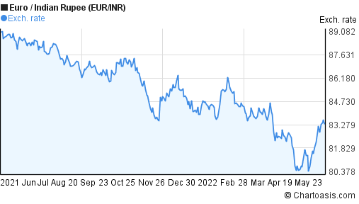 Euro to Indian Rupee (EUR/INR) forex chart