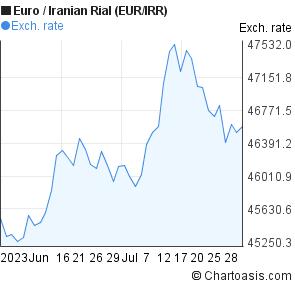 Iran forex unify rate dollar euro