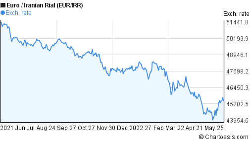 Euro to Iranian Rial (EUR/IRR) forex chart
