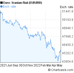Forex iranian rial
