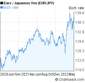 Euro to Japanese Yen (EUR/JPY) 2 years forex chart
