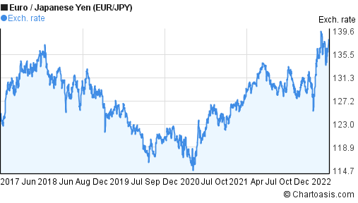 Euro to Japanese Yen (EUR/JPY) 5 years forex chart