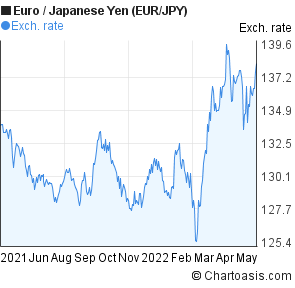 Euro to Japanese Yen (EUR/JPY) forex chart