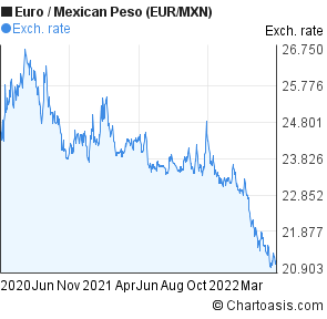 Euro to Mexican Peso (EUR/MXN) 2 years forex chart