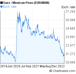 Euro to Mexican Peso (EUR/MXN) 3 years forex chart