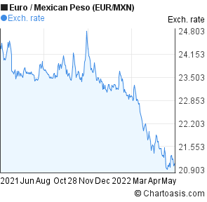 Detailed Trend Components Of The Eur Mxn Forex Forecast Prognosis