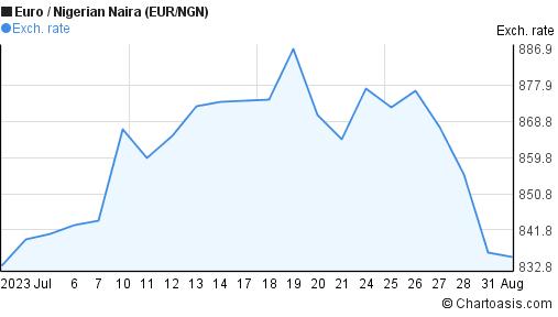 Euro To Nigerian Naira Eur Ngn 1 Month Forex Chart