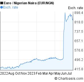 Euro Nigerian Naira Eur Ngn Chart