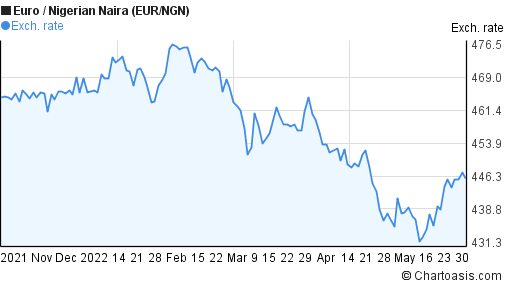 Eur Ngn 6 Months Chart Chartoasis